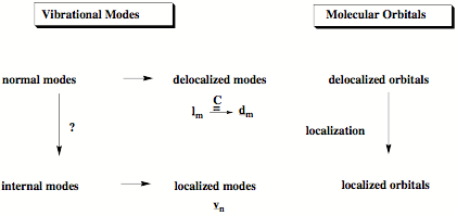 localized and delocalized chemical bonding pdf